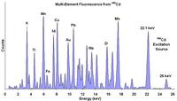Рентгеновские спектральные анализы и тесты